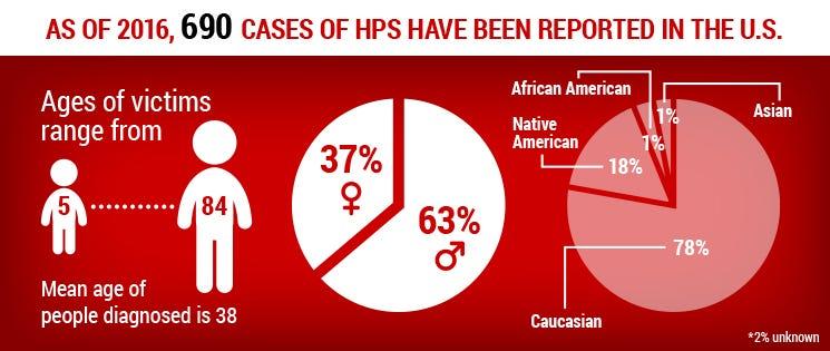 HPS Stats