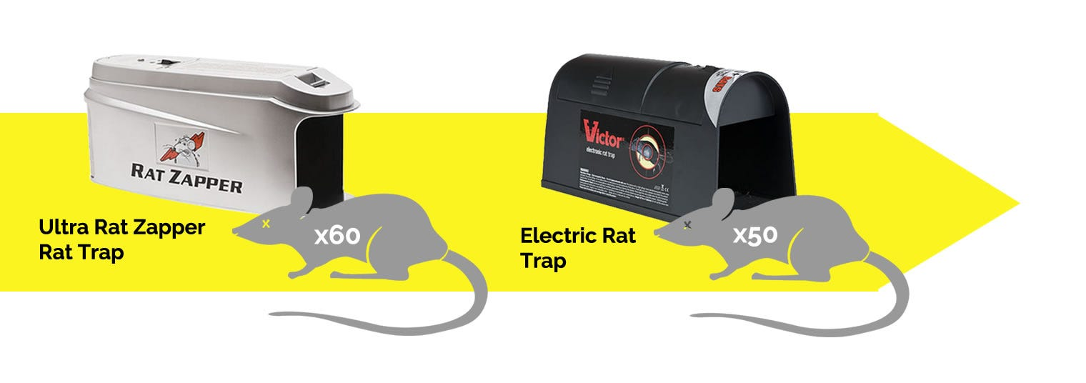 Improved Trapping Products
